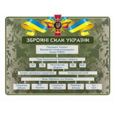 """Стенд """"Структура Збройних сил України"""""""