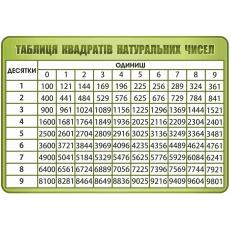 """Стенд """"Таблиця квадратів натуральних чисел"""""""