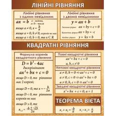 """Стенд """"Лінійні та квадратні рівняння, теорема Вієта"""""""