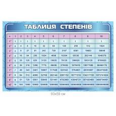 """Стенд """"Таблиця степенів натуральних чисел"""""""